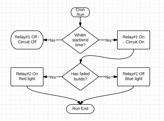 Relay chart